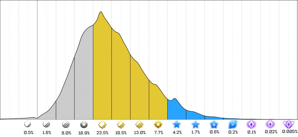 rocket-league-ranked-avant